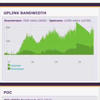 Use more bandwidth